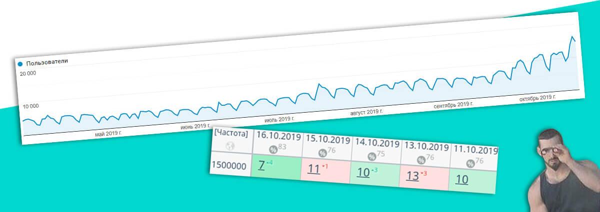 [Кейс] 37 000/сутки, асессоры Google и ВЧ с частотой 1 500 000 в ТОП-3