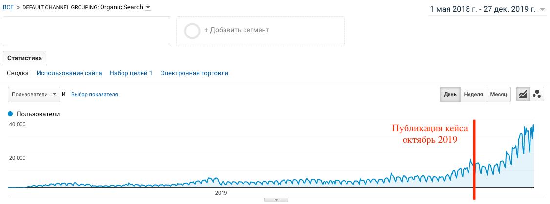 обновленный скриншот трафика из аналитикс